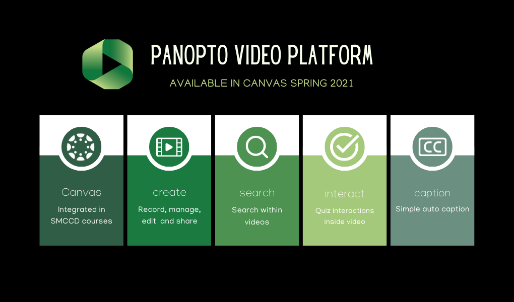 Panopto functionality overview